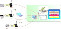 GT-541PLC Software