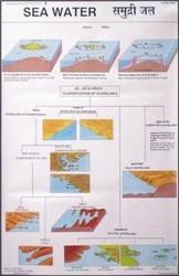 Sea Water Shorelines For Changing Face Of the Earth Chart