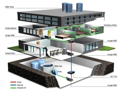 Building Automation System, बिल्डिंग ऑटोमेशन सिस्टम, इमारत ऑटोमेशन प्रणाली  in Navi Mumbai , Morlif Infrastructure Solutions | ID: 2830232555