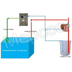 Online PH Control Systems