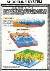 Shoreline System BP093