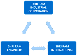Shri Ram Engineers