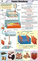 Copper Metallurgy For Chemistry Chart