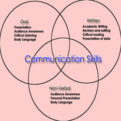 speech communication interpersonal skills Interpersonal communication is the process by which people exchange information, feelings, and meaning through verbal and non-verbal messages: it is face-to-face communication interpersonal communication is not just about what is actually said - the language used - but how it is said and the non.