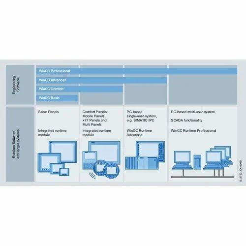 Win CC Software - TIA Portal Simatic Win CC Software Wholesale