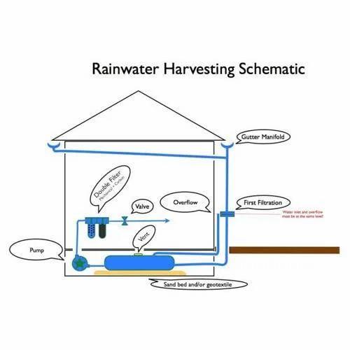 Rain Water Harvesting Service in Rohini, New Delhi | ID