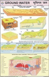Ground Water -Karst Landscape Chart