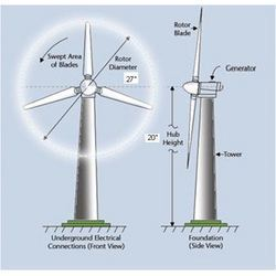 Windmills & Wind Turbines at Best Price in India