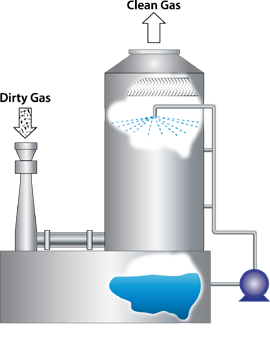Wet Scrubber, Pollution Control Devices & Machines   Combustion