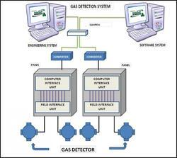 Gas Detection Plant